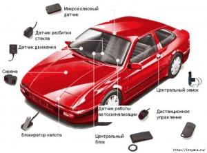 средства защиты авто