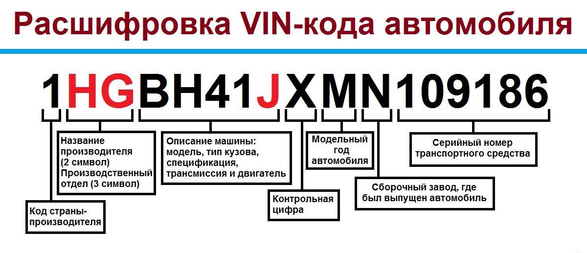 расшифровка номера кузова bmw страна