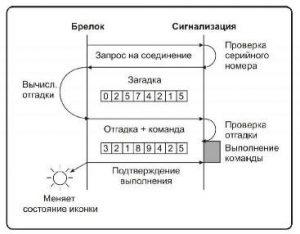 диалоговое кодирование принцип действия