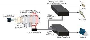 Блокировка двигателя иммобилайзером