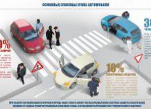 Способы угона автомобиля — как защитить себя от угона