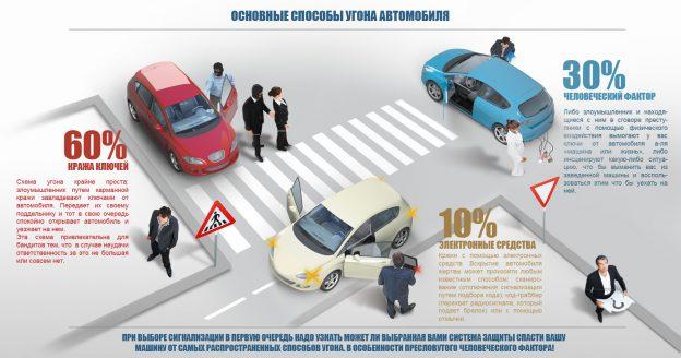 вернутся, защита автомобиля от угона что лучше продлить свое