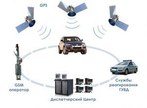 спутниковая автосигнализация принцип работы