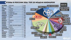 статистика угонов по Москве 2016 года