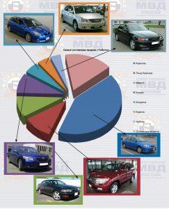 статистика угонов по моделям