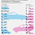 Какие машины чаще угоняют в Москве? Статистика угоняемости автомобилей в Москве